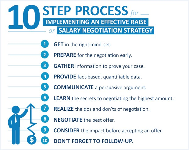 Salary Negotiation Strategy Negotiation Salary Range