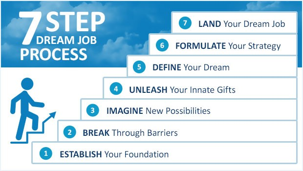 7-step-dream-job-process