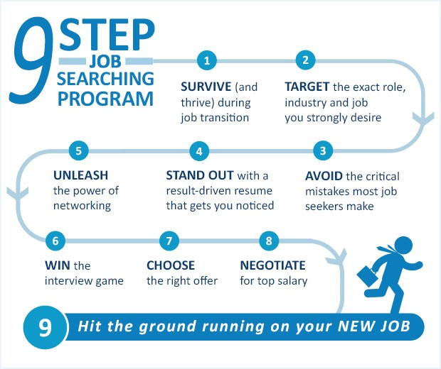 9-step-job-searching-program